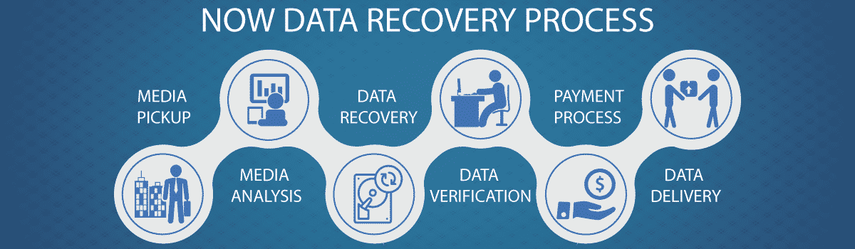 Data Recovery Services Bangalore India #1 Best Cost Data