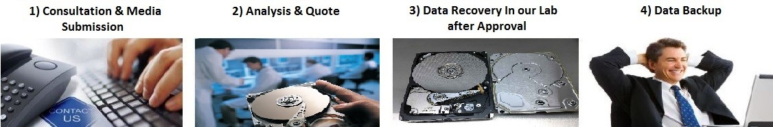 Data Recovery Procedure we follow for every client to complete data recovery successful.