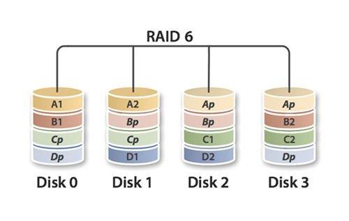 RAID 6 Data Recovery